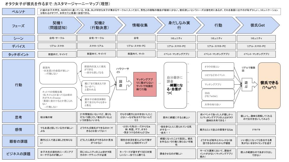 (U-mag)カスタマージャーニーマップ-2