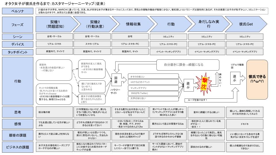 (U-mag)カスタマージャーニーマップ